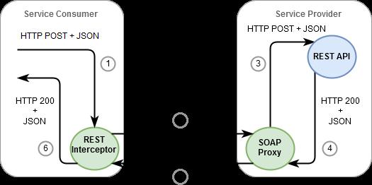 Diagram of REST via SOAP