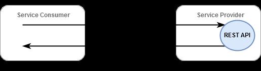 Diagram of REST